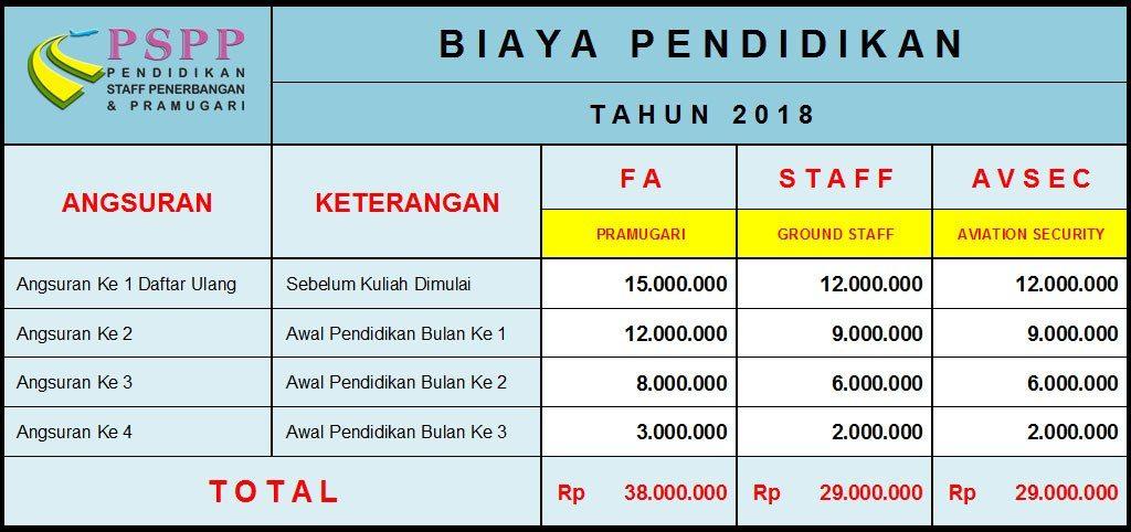Biaya Sekolah